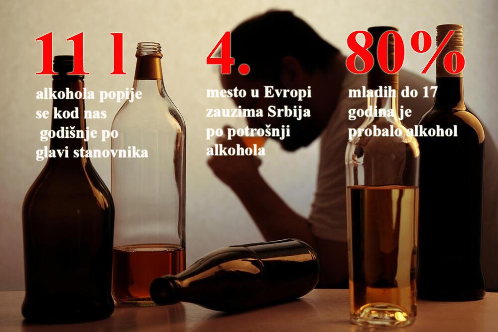 Prema istraživanju sprovedenom u Srbiji, 80% učenika osmih razreda osnovnih škola izjavljuje da povremeno pije pivo, 60% vino, a čak 25% žestoka pića