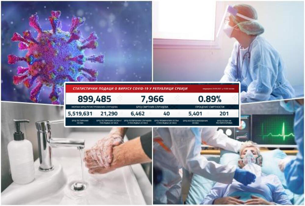 BLAGI PAD KORONA BROJKI: Danas 6.462 novozaražena, preminulo 40 pacijenata