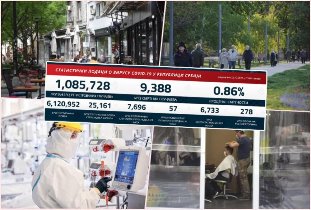 NAJNOVIJI KORONA PRESEK: Danas 7.696 novozaraženih, preminulo 57 pacijenata